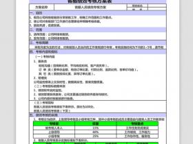 电商淘宝各部门绩效KPI考核表统计Excel模板