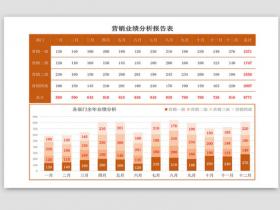 高端霸气销售业绩分析图表Excel模板