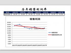 历年销售利润财务销售综合分析表格Excel模板